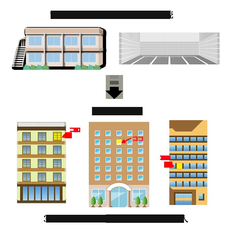 資産組替2